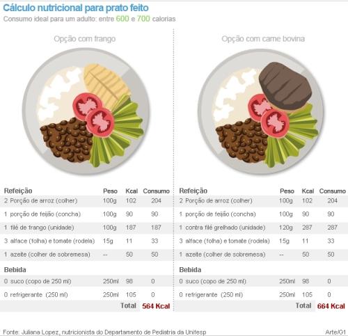 calorias_pratos