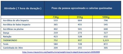 tabela-calorias-tkd